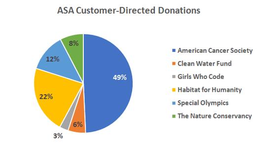 ASA Customer Directed Donations.png