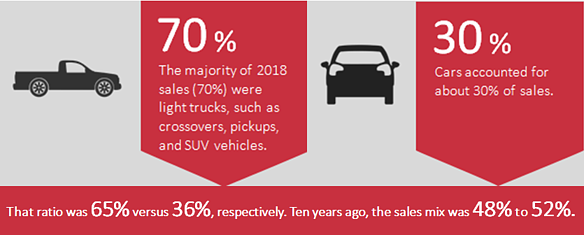 Light truck and car sales in 2018-1