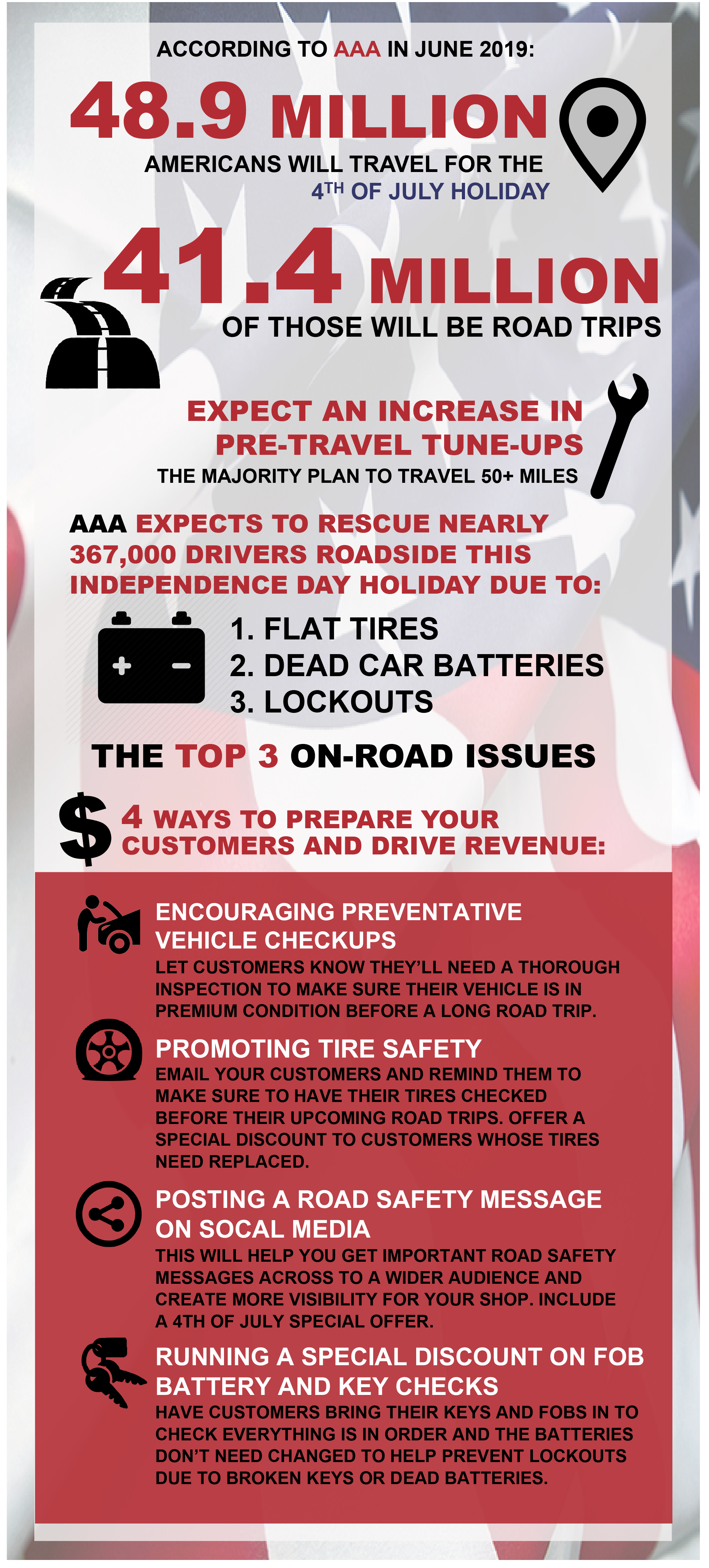 4 Ways to Drive Revenue and Prepare Customers for 4th of July Road Trips ASA